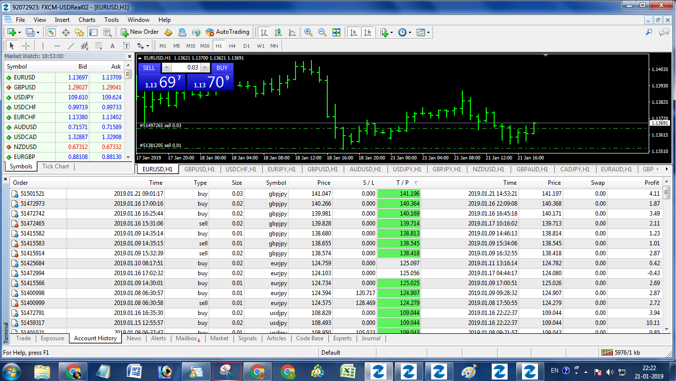 Free daily forex signals and analysis