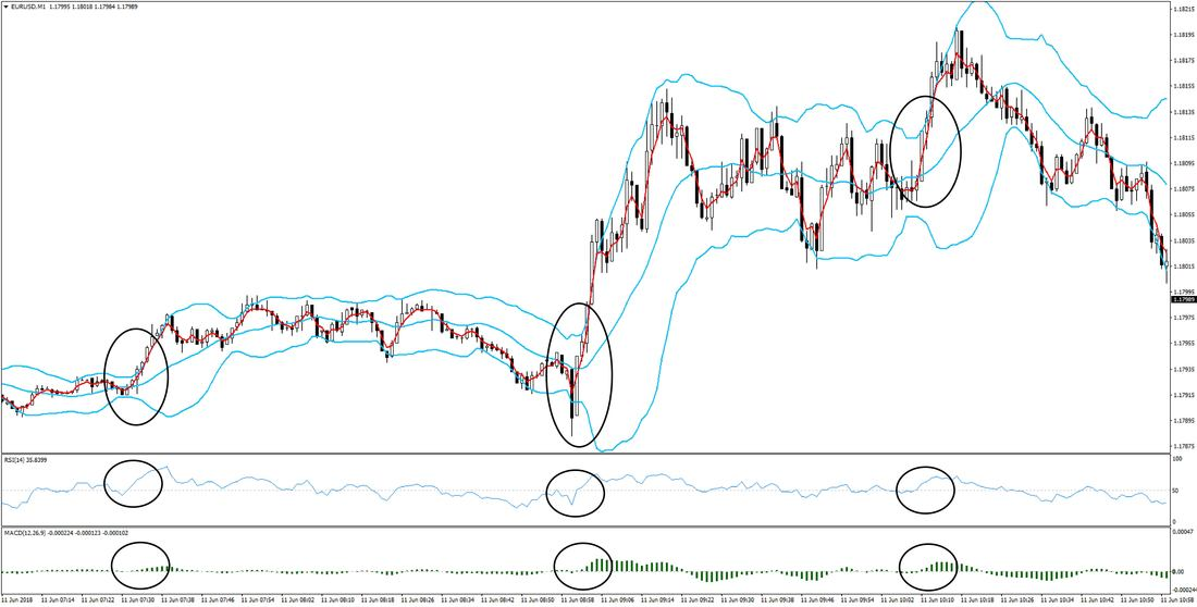 1 Minute Forex Scalping Trading Strategy