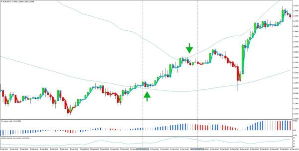 1-hour Bollinger Bands - CCI Forex Trading Strategy ...