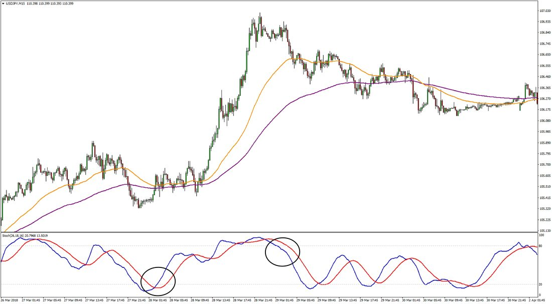 15 Minute Stochastic Forex Scalping Trading Strategy