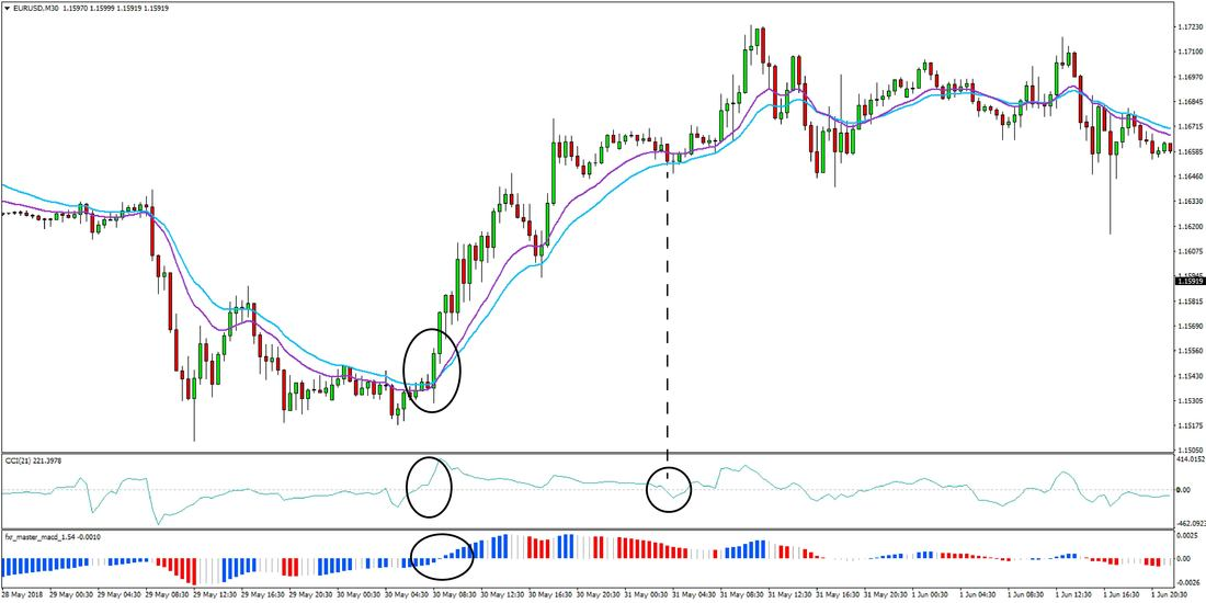 Best 4-hour RSI Forex Trend Trading Strategy