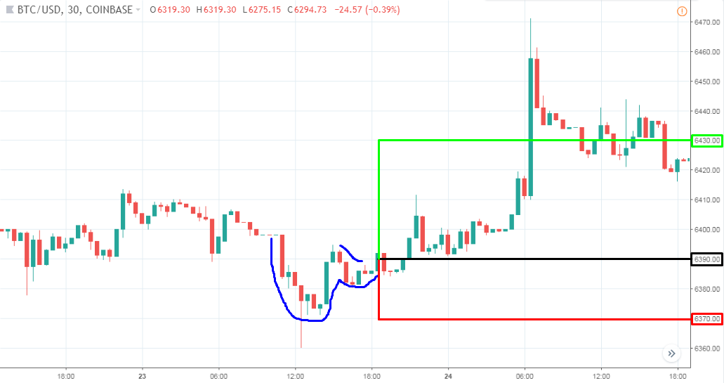 Day Trading Made Simple: Trading The 30 Minute Bitcoin Chart