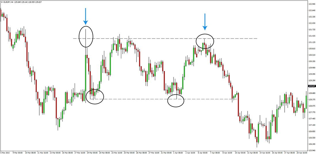EURCHF Price Action Trading Strategy