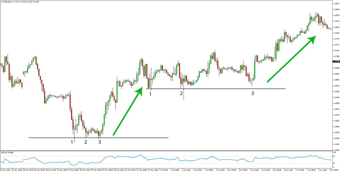 EURUSD Price Action Forex Trading Strategy