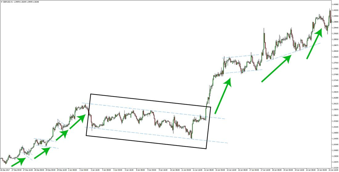 GBPUSD Trending Price Action Forex Trading Strategy