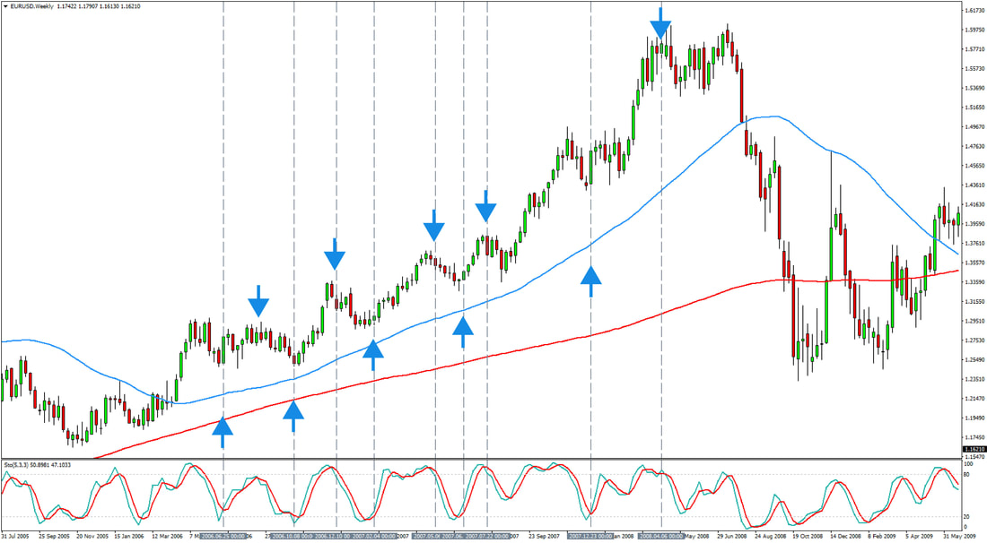 3 Long Term Forex Trading Strategies | Market Traders Institute