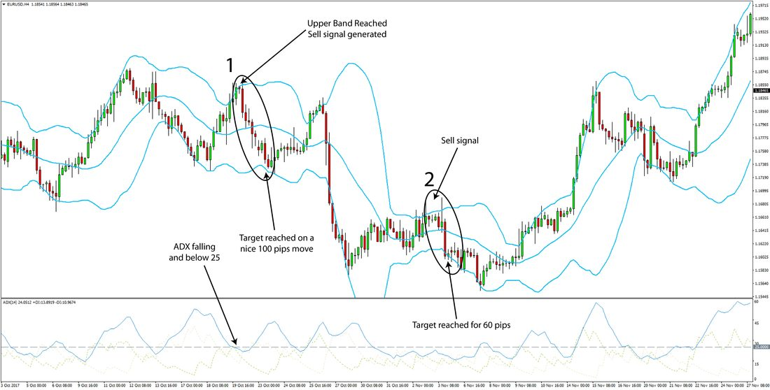 Range Trading with the ADX and Bollinger Band