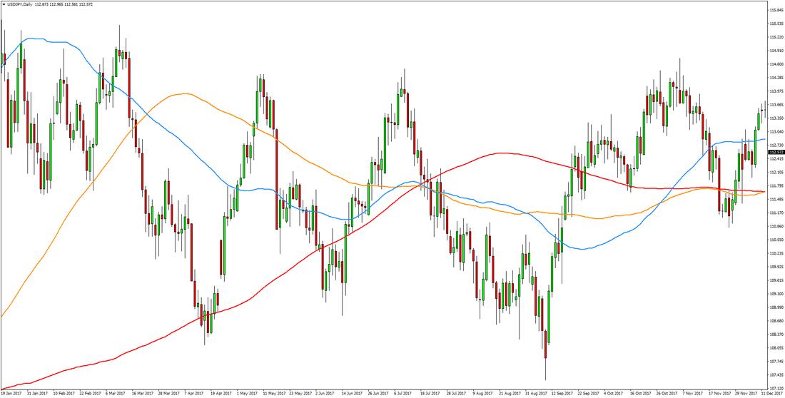 Range trading the Forex market