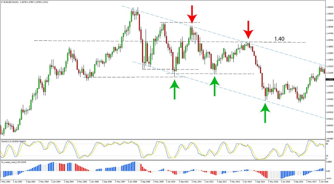 Trading the Gap Forex Trading Strategy