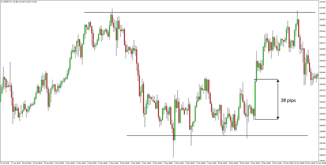 USDJPY Price Action Trading Strategy