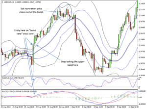 Double Bollinger Band, MACD, Stochastic Crossover Forex Strategy