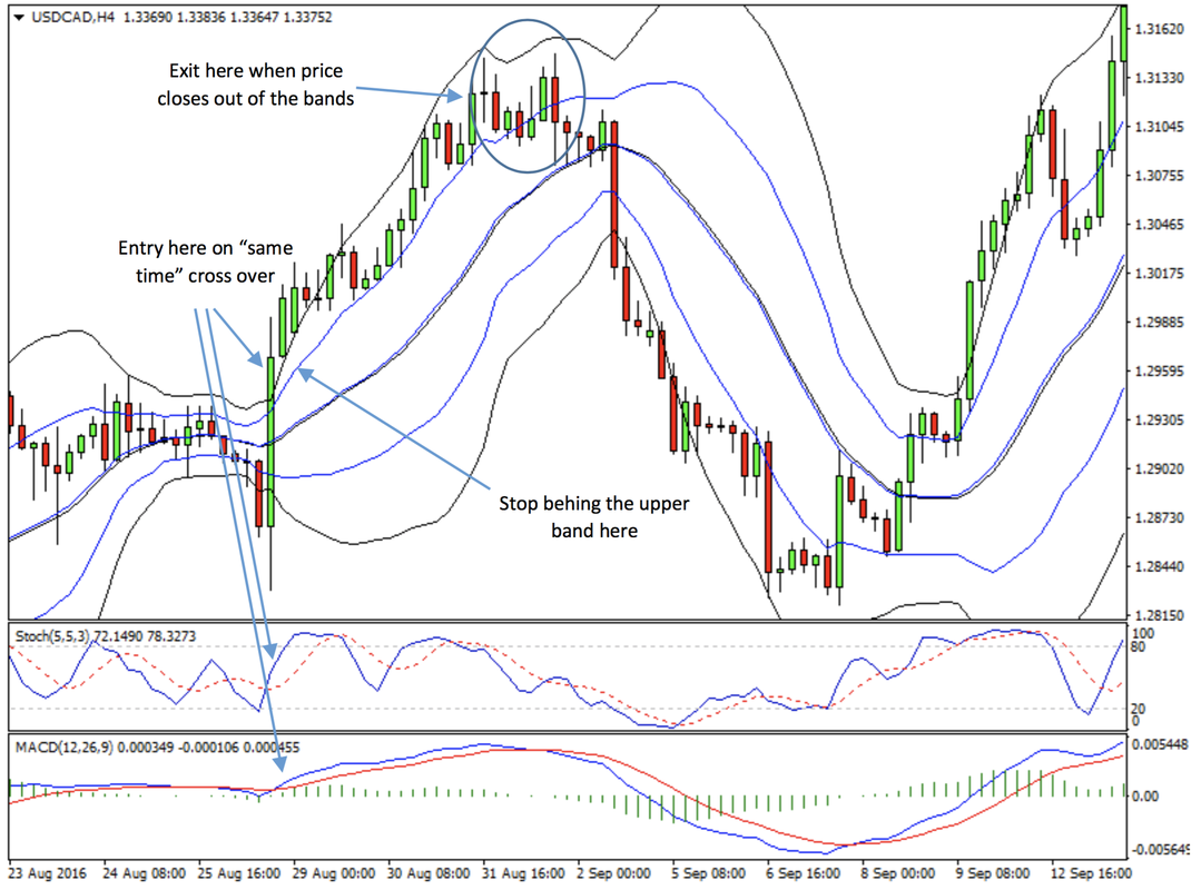 bollinger bands trading strategy pdf