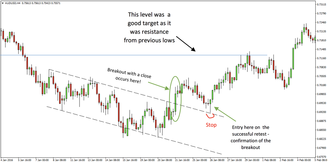 Forex Breakout Confirmation Strategy