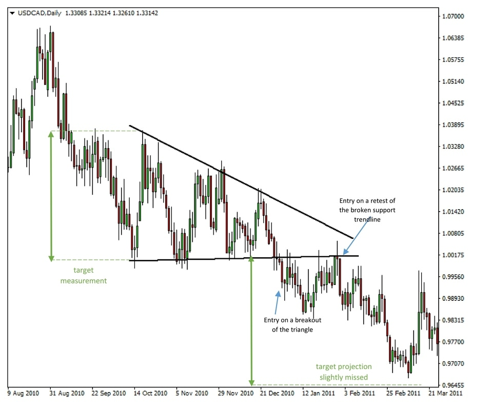 The Triangle Pattern Forex Trading System