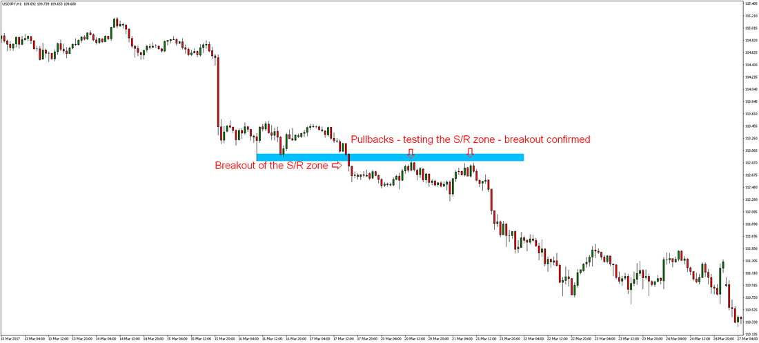 Pullback Forex Trading Strategy