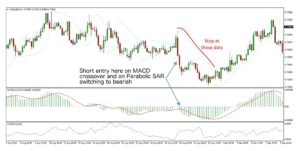 MACD Trend Forex Trading Strategy