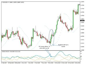 Trend Trading with the ADX and the Parabolic SAR