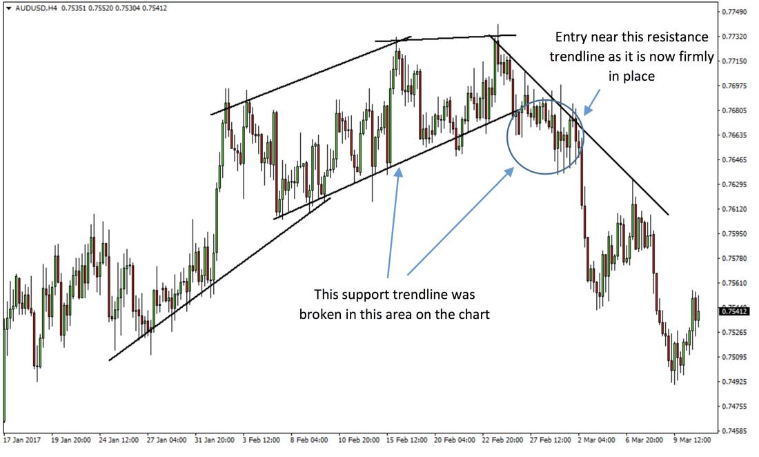 Trendline Reversal Forex Trading Strategy