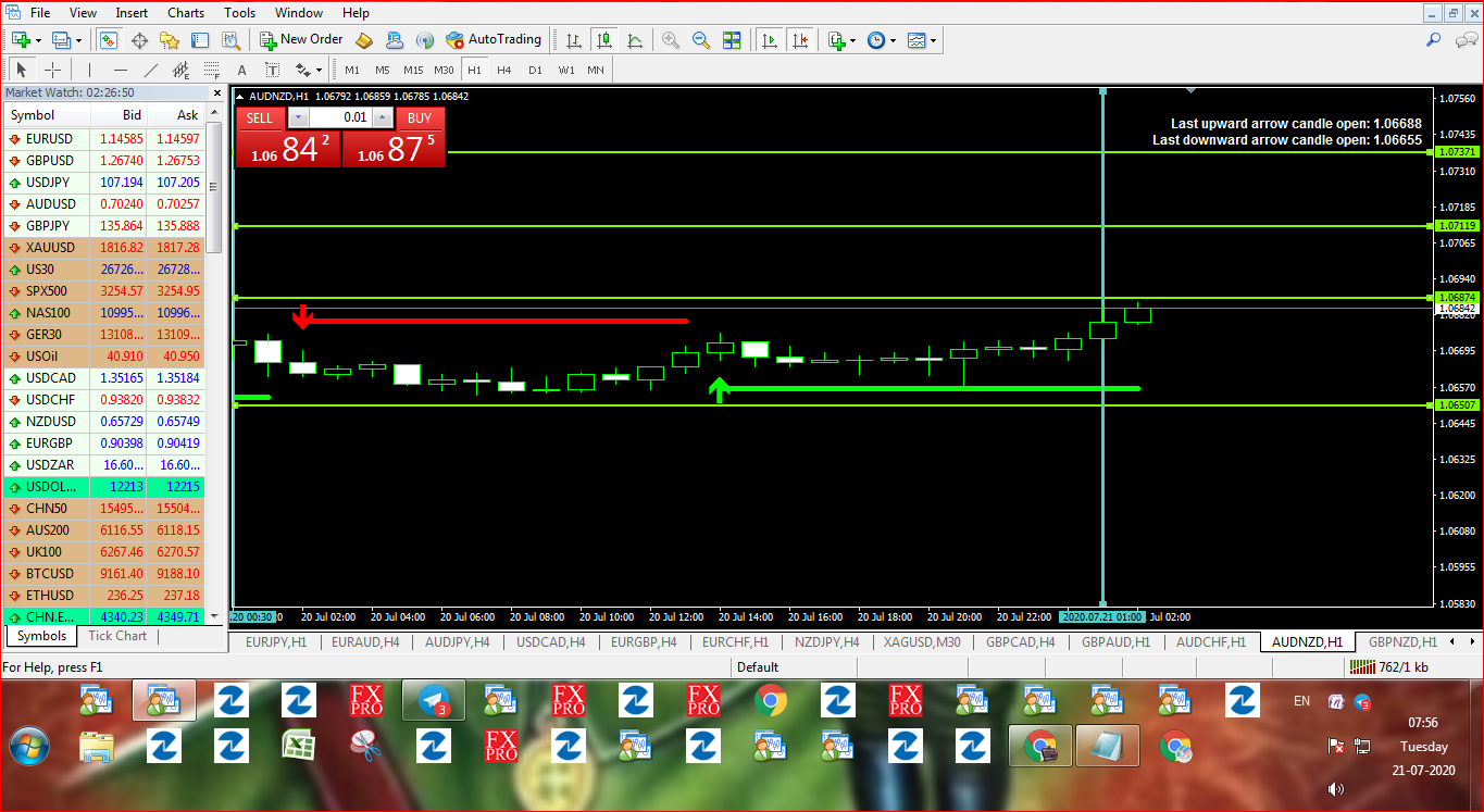 Daily Free Forex Signals For 21/07/2020