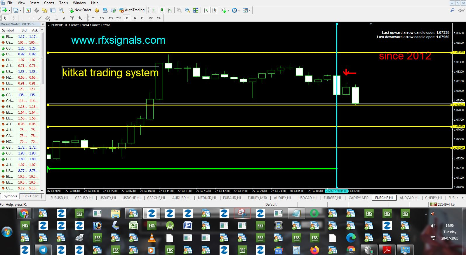 Daily Free Forex Signals For 27/07/2020