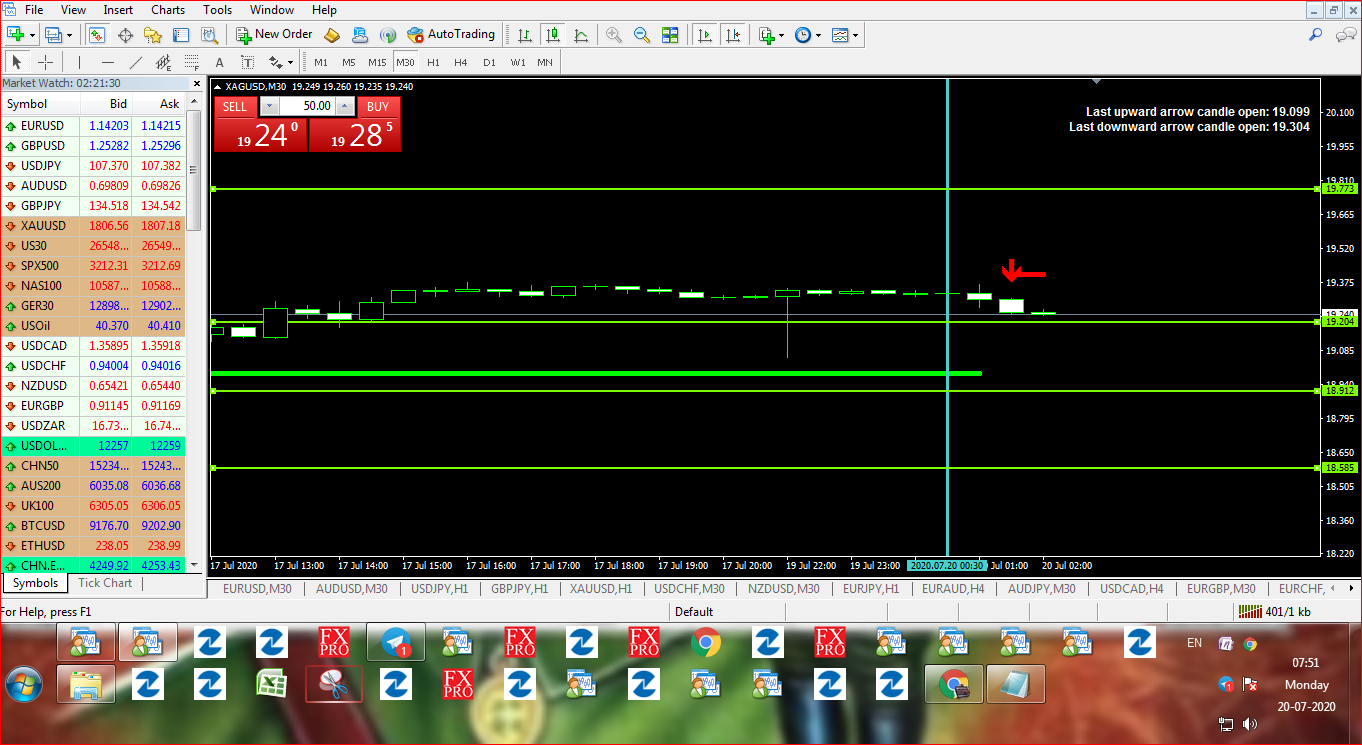 Daily Free Forex Signals For 20/07/2020